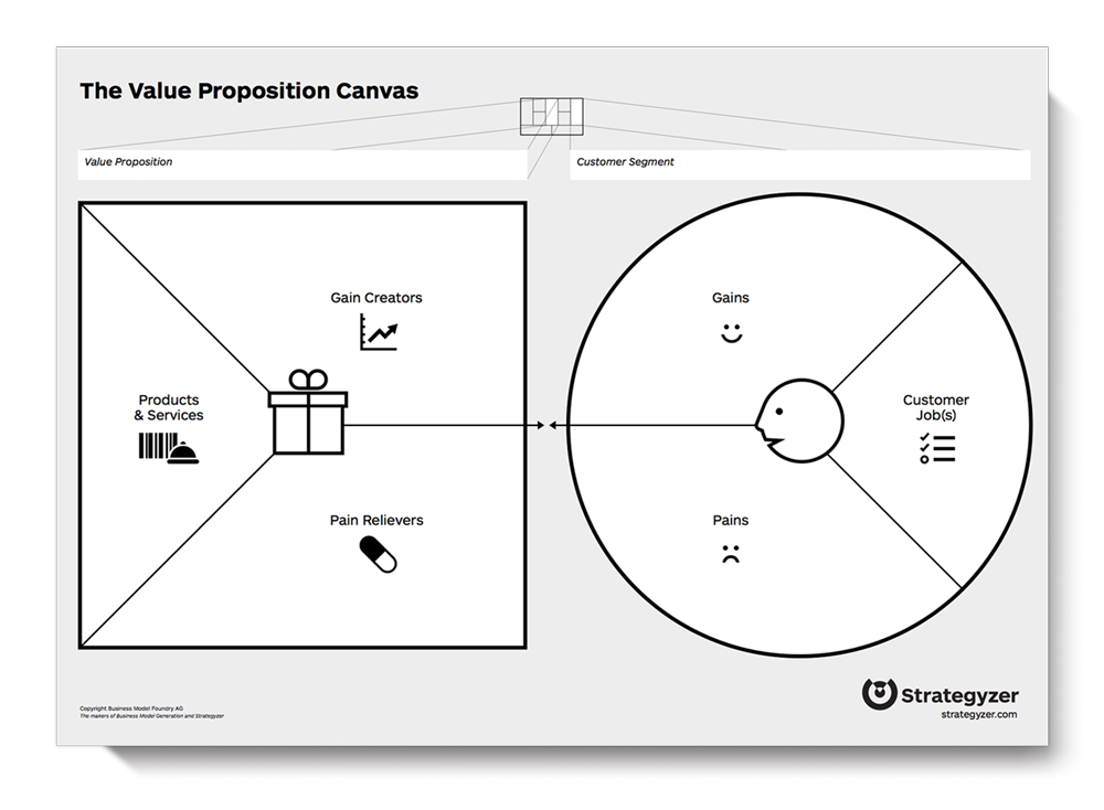 Value propostion canvas