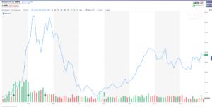 Amazon share price 1998 - 2006
