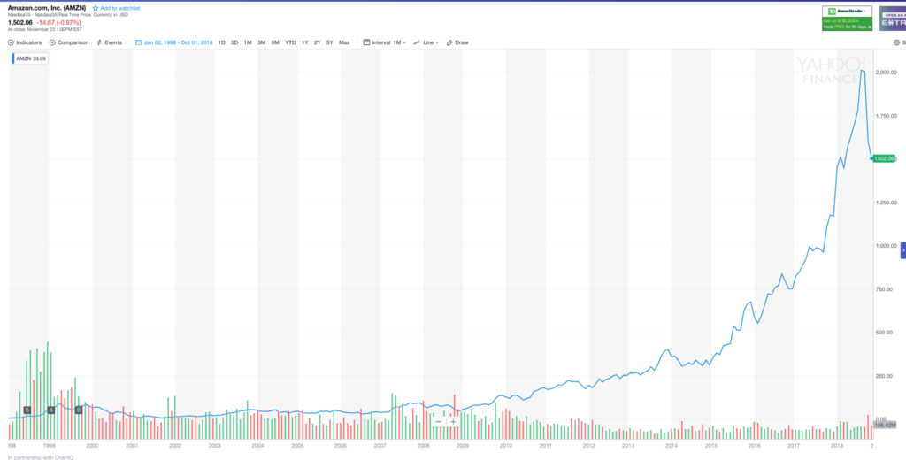 Amazon share price 1998 - 2018